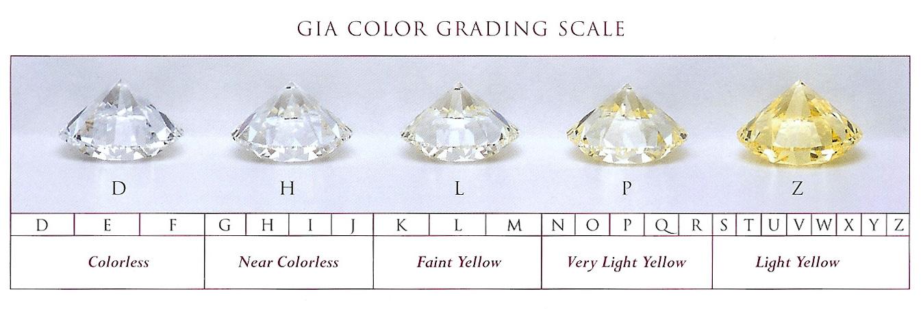 Echelle de couleur du diamant