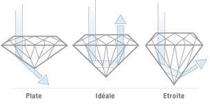 La taille du diamant impact sa brillance