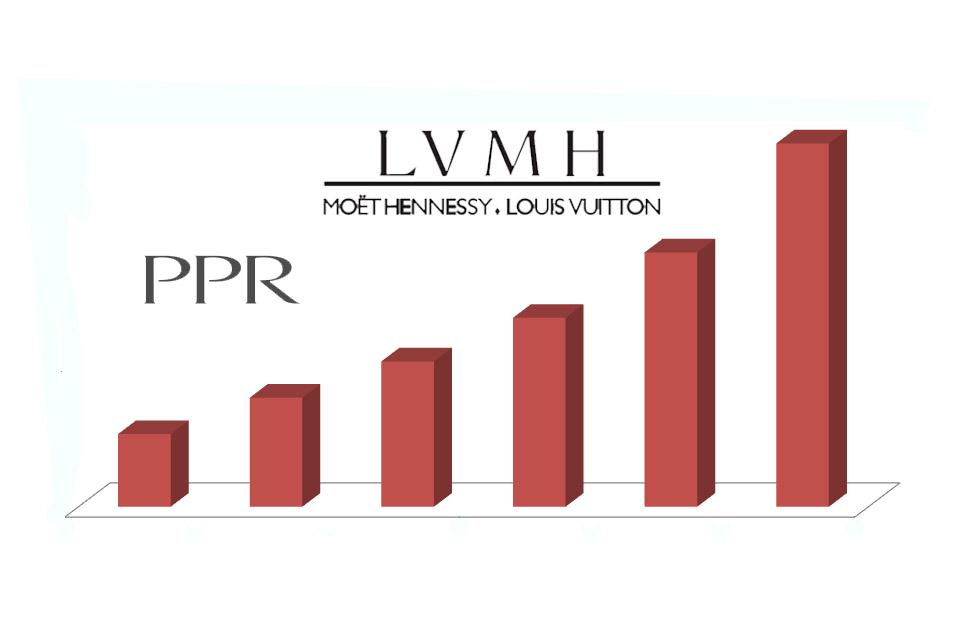 LVMH et PPR en forte croissance