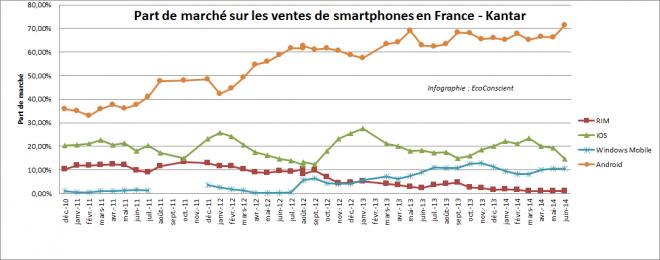 Part de marché des Smartphones en France